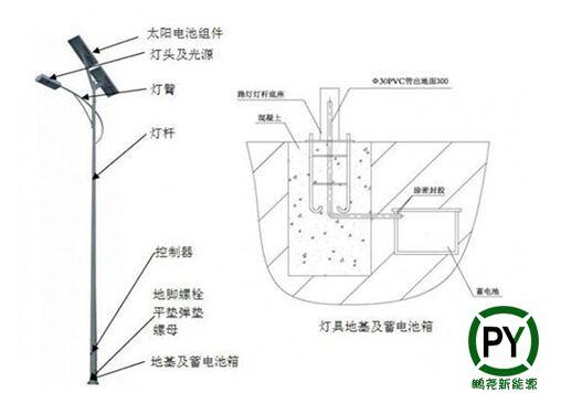 太阳能路灯结构图