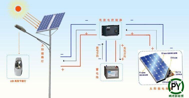 太阳能庭院灯工作原理